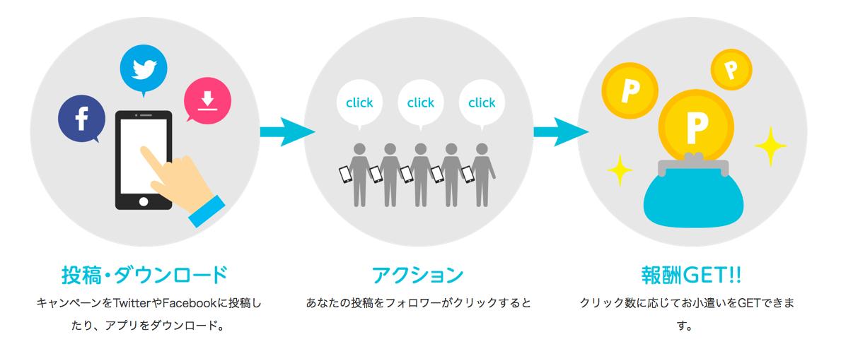 Tweepie(ツイーピー)で稼ぐ方法をまとめた記事で報酬の発生の仕組みを説明した画像