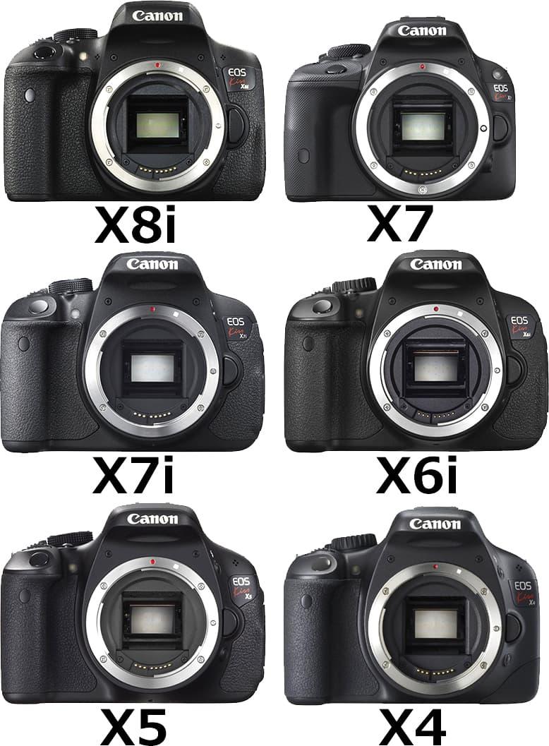 カメラ転売におすすめの商品「Canon EOS Kissシリーズ」