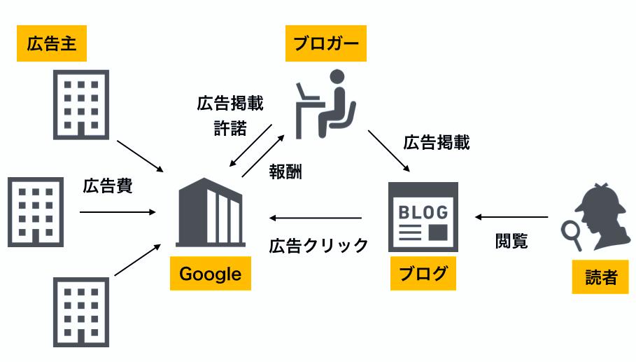 ブログの収入の仕組み「アドセンス」イメージ画像